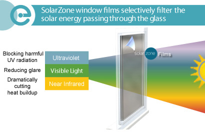 SolarZone_window_film_selectively